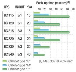 https://www.socomec-ups.ru/webdav/site/Socomec/shared/UPS/masterys/maste_057_a_gb.jpg